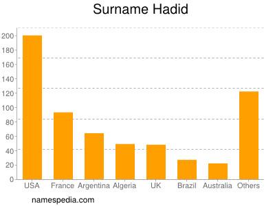 Surname Hadid