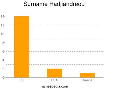 Surname Hadjiandreou