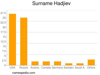 Surname Hadjiev