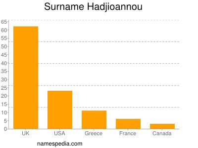 Surname Hadjioannou