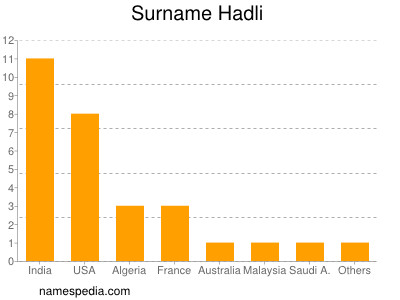 Surname Hadli
