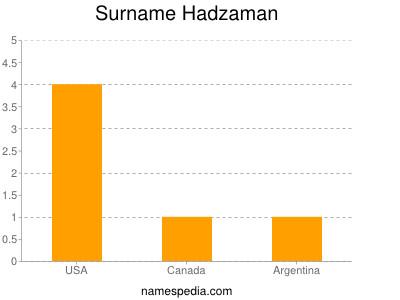 Surname Hadzaman