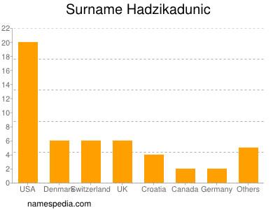 Familiennamen Hadzikadunic