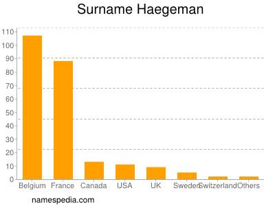Surname Haegeman