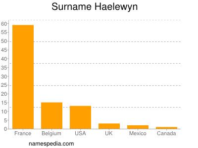 Surname Haelewyn