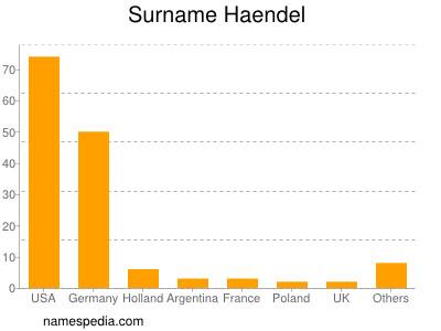 Surname Haendel