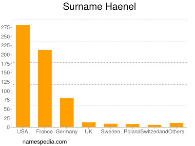 Surname Haenel