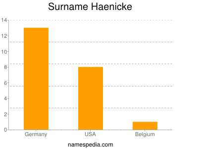 Surname Haenicke