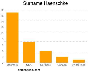 Surname Haenschke