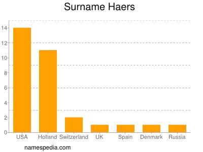 Surname Haers