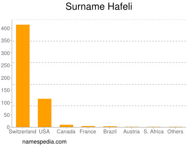 Surname Hafeli