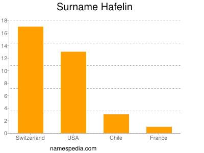 Surname Hafelin