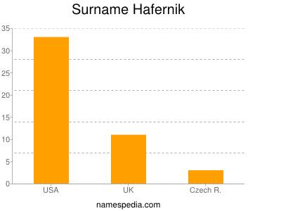 nom Hafernik