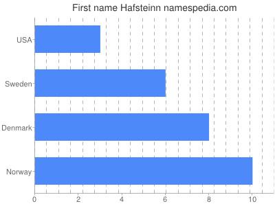 Given name Hafsteinn