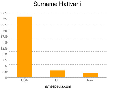 Surname Haftvani