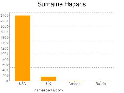 Surname Hagans
