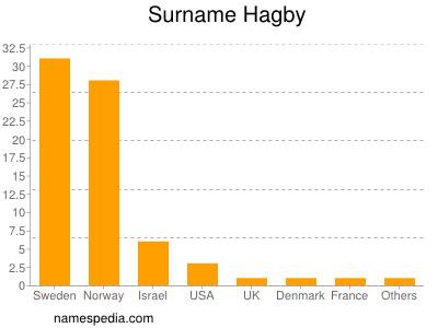 Surname Hagby