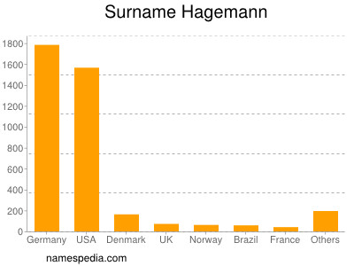 Surname Hagemann
