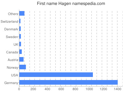 Given name Hagen