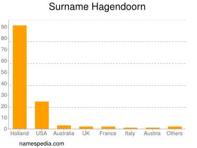 Surname Hagendoorn