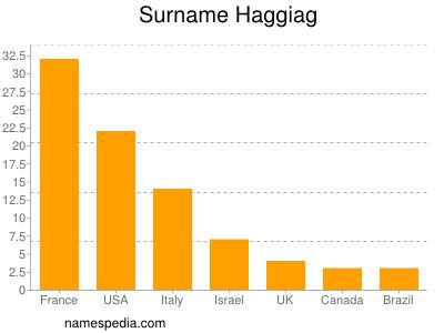Surname Haggiag