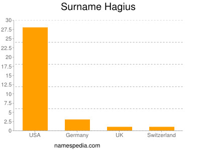 Surname Hagius