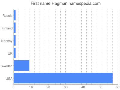 Given name Hagman