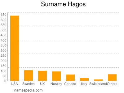 Surname Hagos