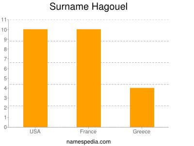 nom Hagouel