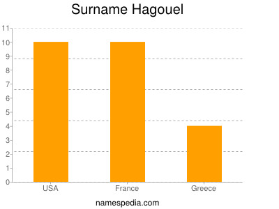 Surname Hagouel