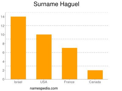 Surname Haguel