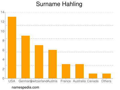 Surname Hahling