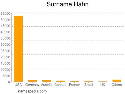 Surname Hahn