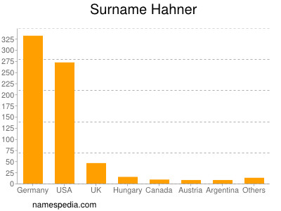 Surname Hahner