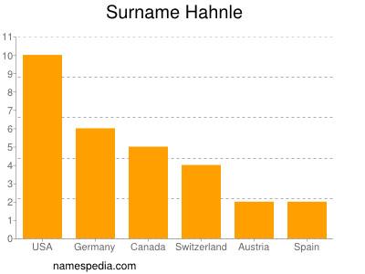 Surname Hahnle
