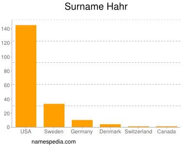 Surname Hahr