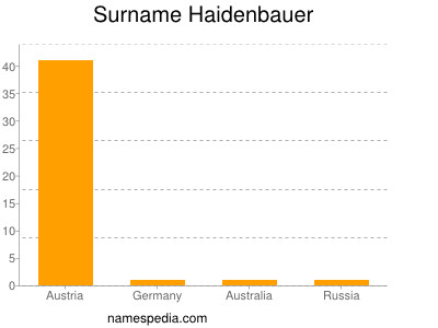 Surname Haidenbauer