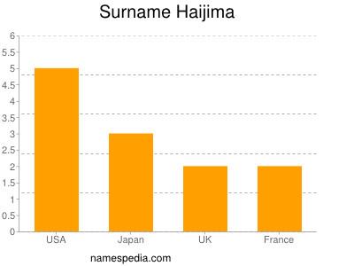 Familiennamen Haijima