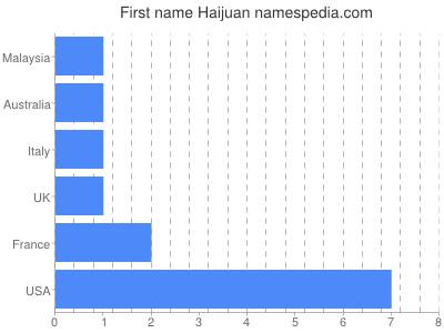 Given name Haijuan