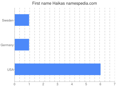 Given name Haikas