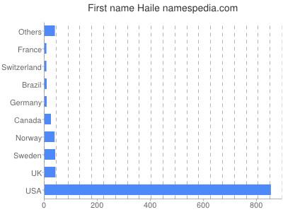 Given name Haile