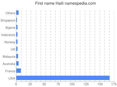 Given name Haili