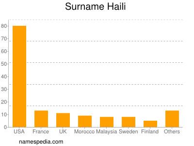 Surname Haili