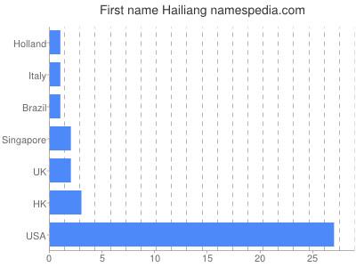 Given name Hailiang