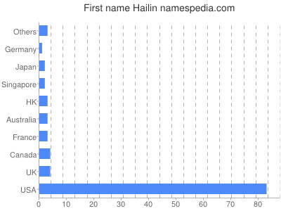 Given name Hailin