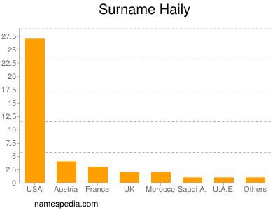 Surname Haily