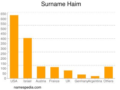 Surname Haim