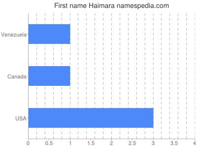 Given name Haimara