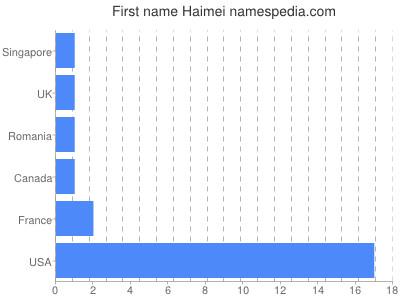 Given name Haimei