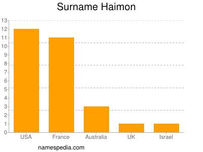 haimon